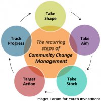 Collective Impact is about Change Management